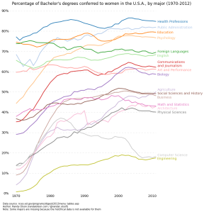 Degrees Awarded to Women Over Time